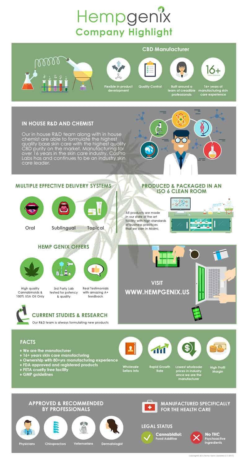 Hempgenix_Coupon-Code-Save-On-Cannabis-Hemp-CBD-Infographic