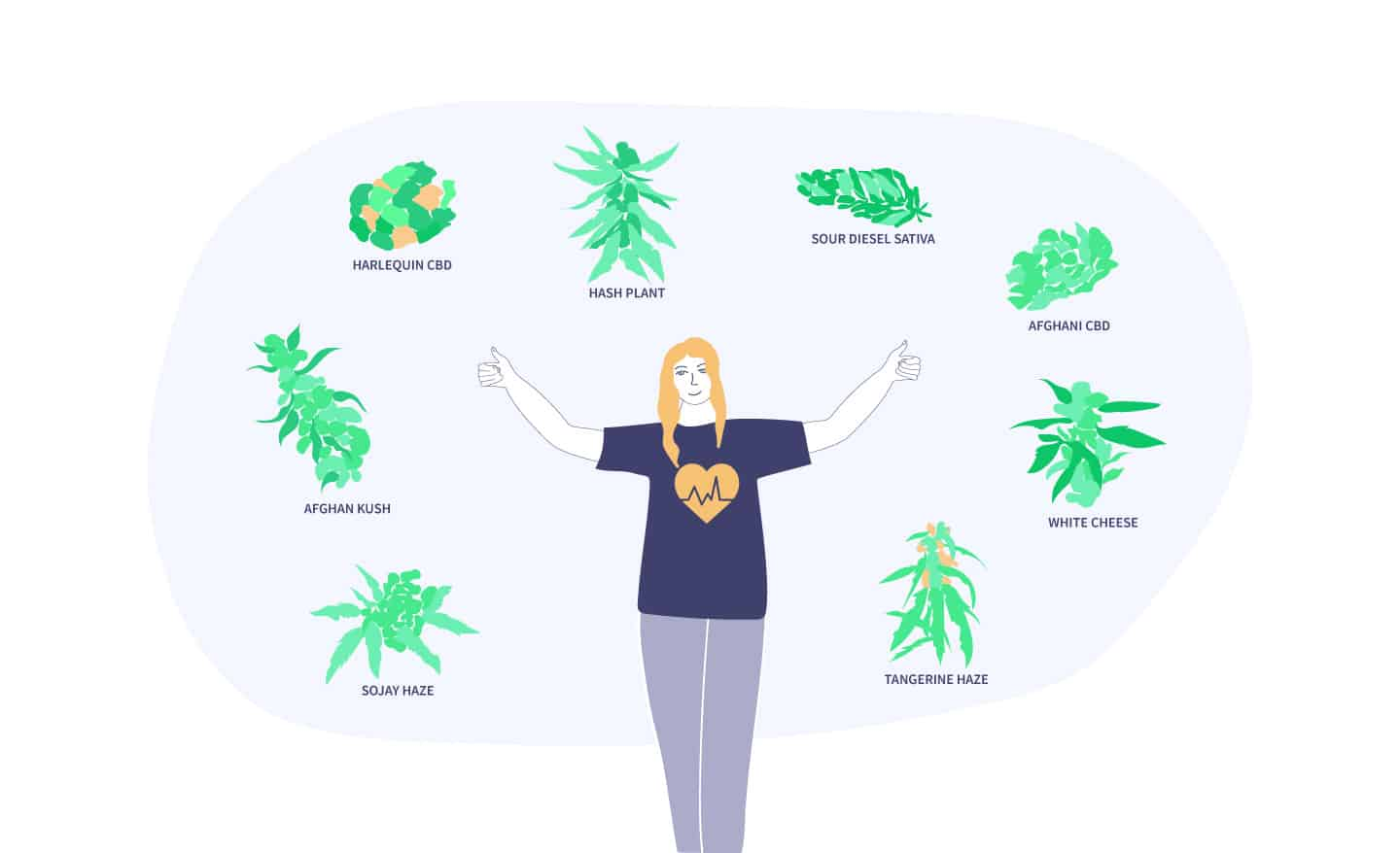 Best Cannabis Strains for Health Conditions