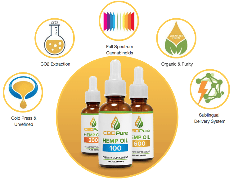 Science of CBD Pure, get coupon codes here.