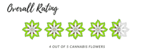 MedTerra MedOil CBD Tincture 1000mg receives 4.5 cannabis flowers out of 5 on the rating scale.