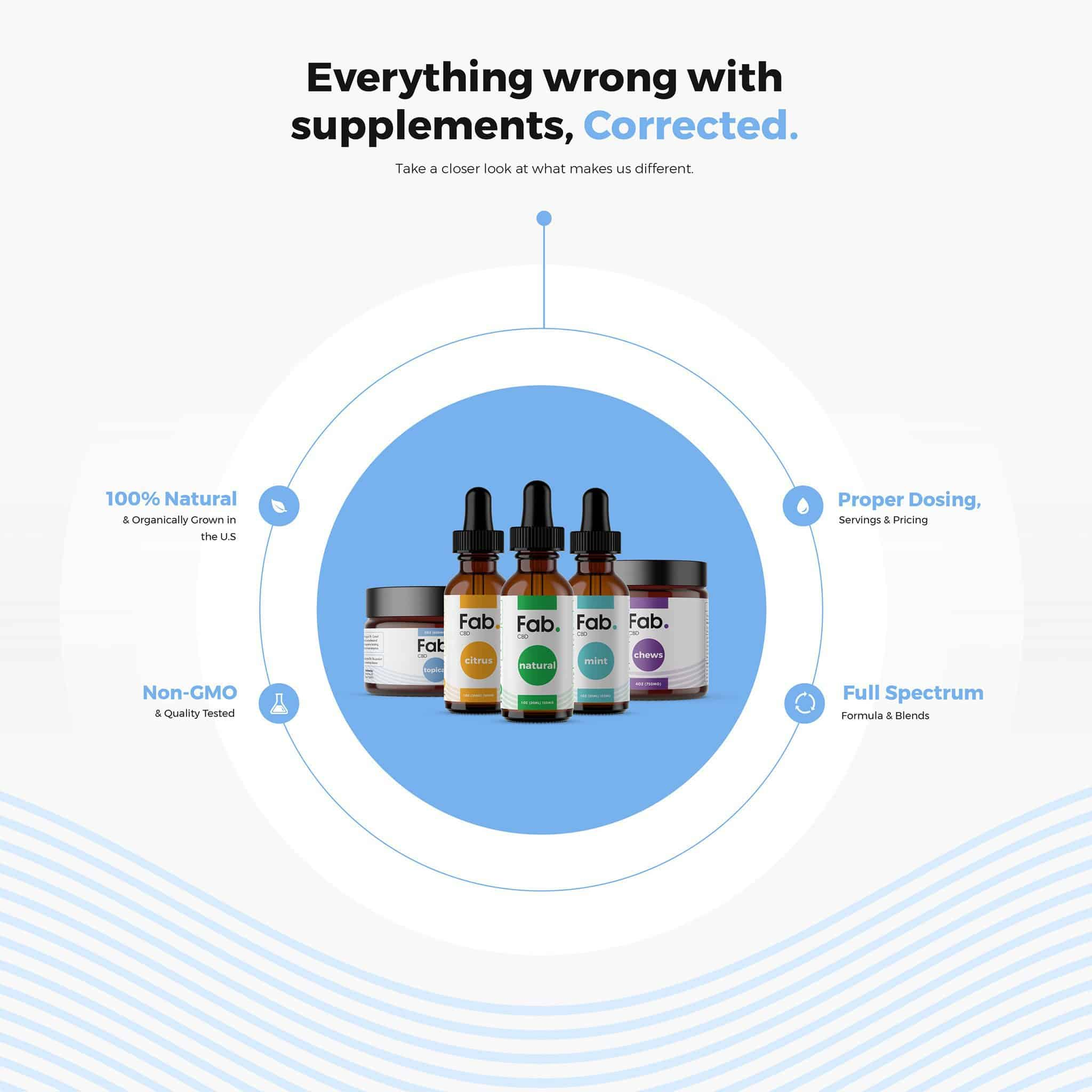 FAB CBD Coupon Code - Online Discount - Save On Cannabis