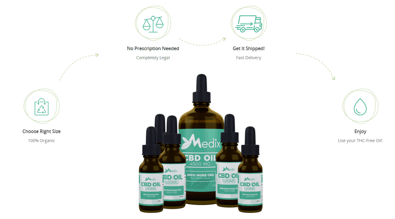 Medix CBD Coupon Code Online Discount Save On Cannabis