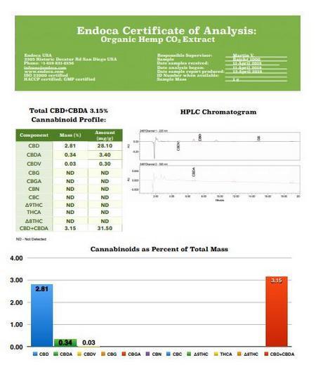 EDOA.EU Coupon Code Online Discount Save On Cannabis