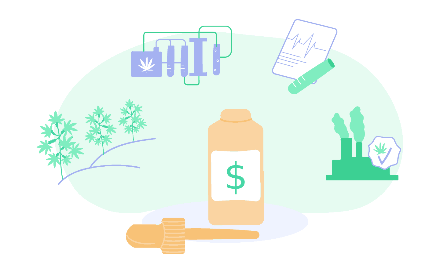 Why is CBD oil so expensive? Blog Save On Cannabis