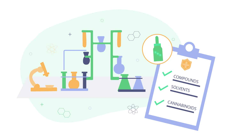 How to Read CBD Lab Tests - COAs