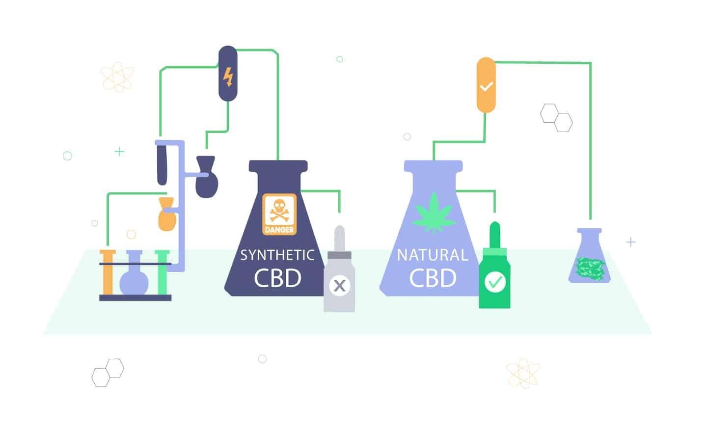 What Is Synthetic CBD Oil?