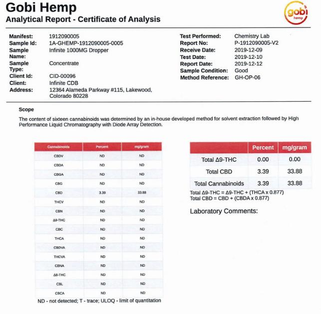 Certificate of analysis for Gobi Hemp