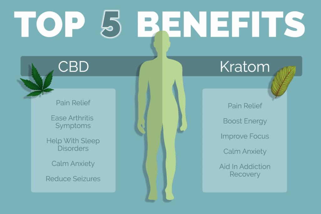 Benefits of CBD and Kratom